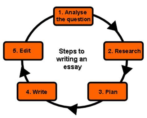 Essay writing evaluation criteria